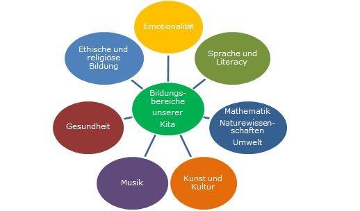 Bildungsbereiche Kita